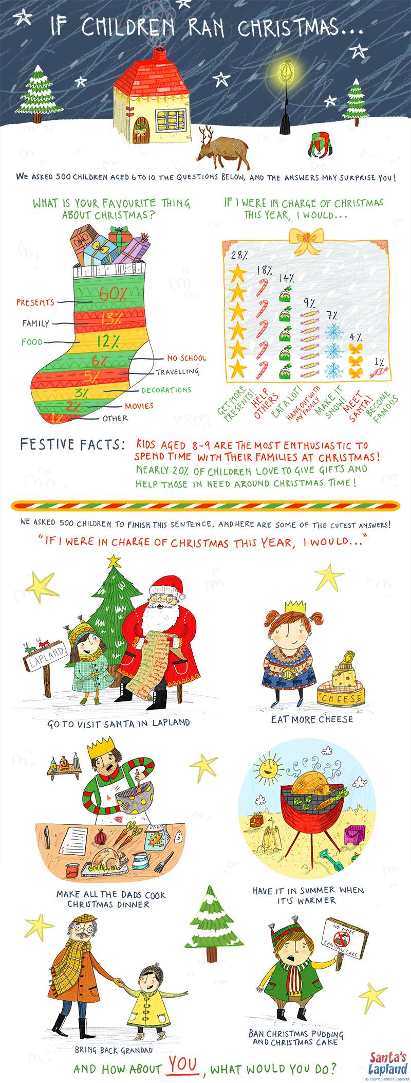 If Children Ran Christmas...
