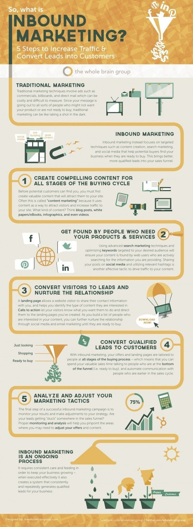 Inbound Marketing: 5 Steps to Increase Traffic & Convert Leads into Customers