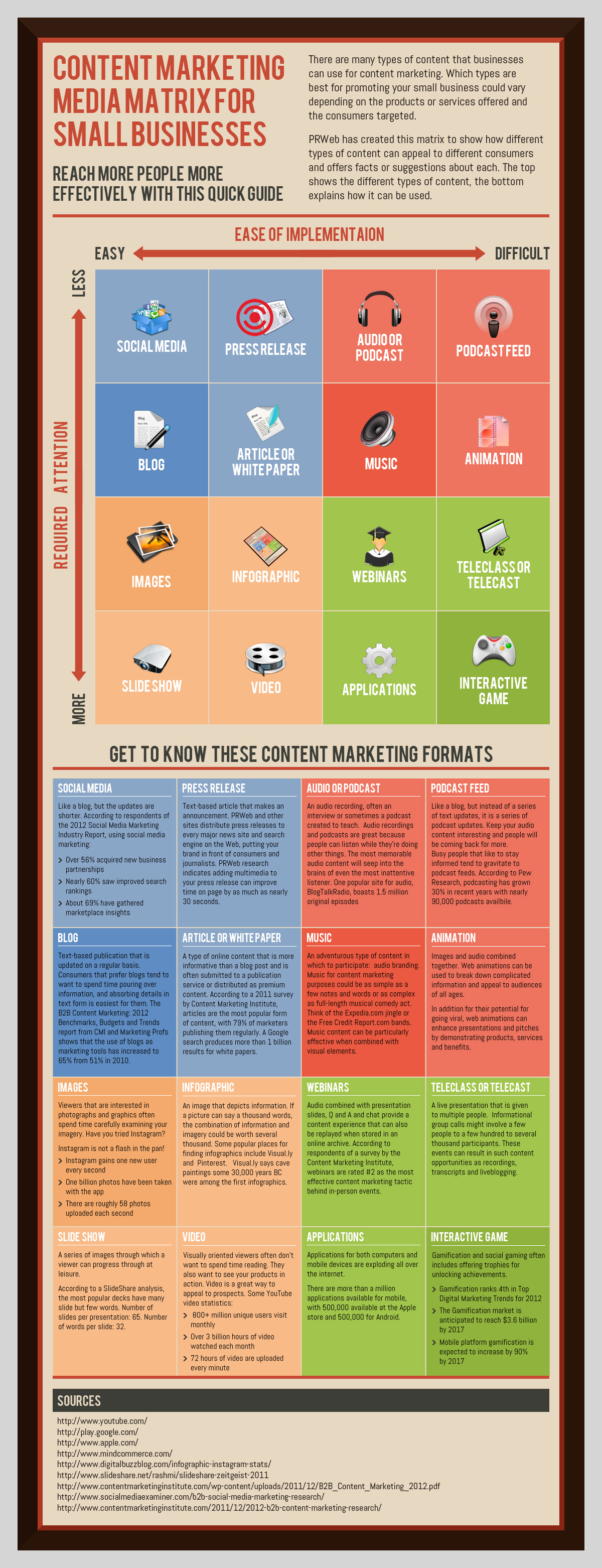 The Content Marketing Matrix for Small Businesses