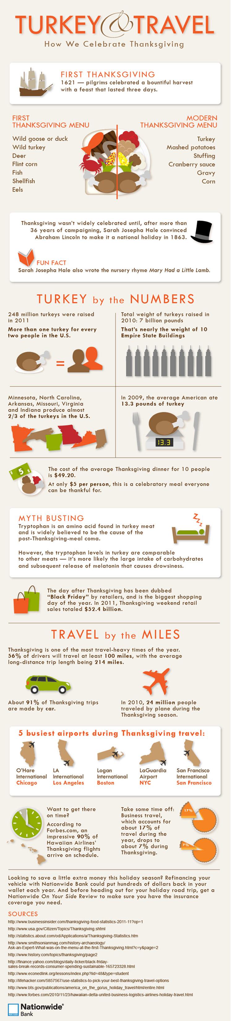 Turkey & Travel: How We Celebrate Thanksgiving
