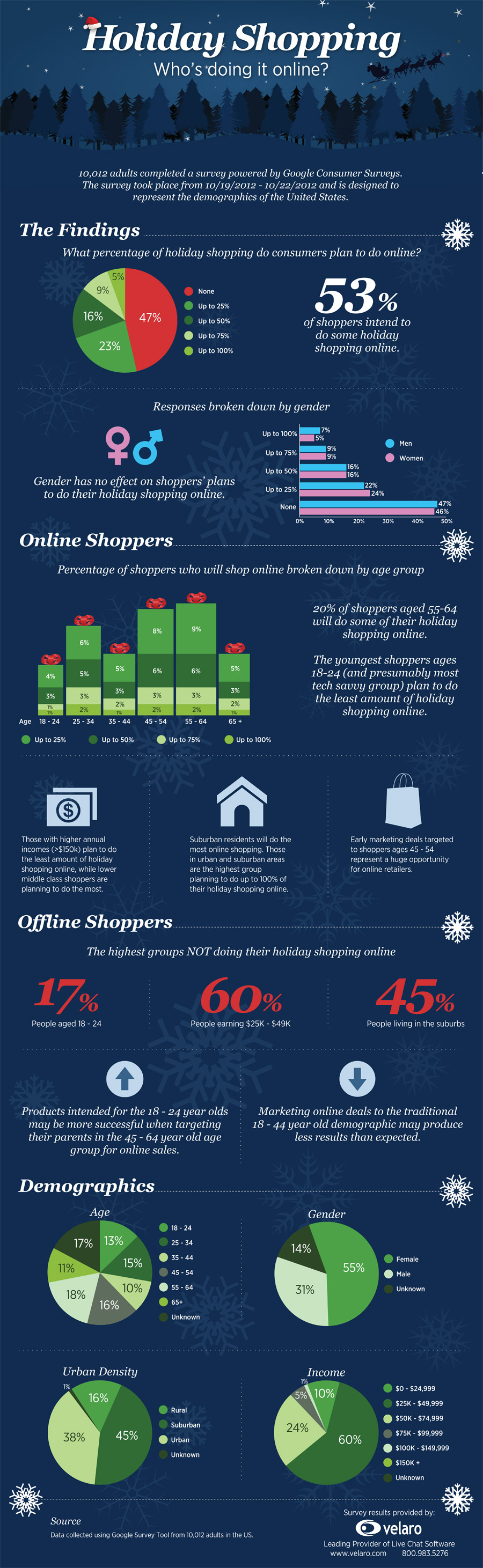 Holiday Shopping Online Trends