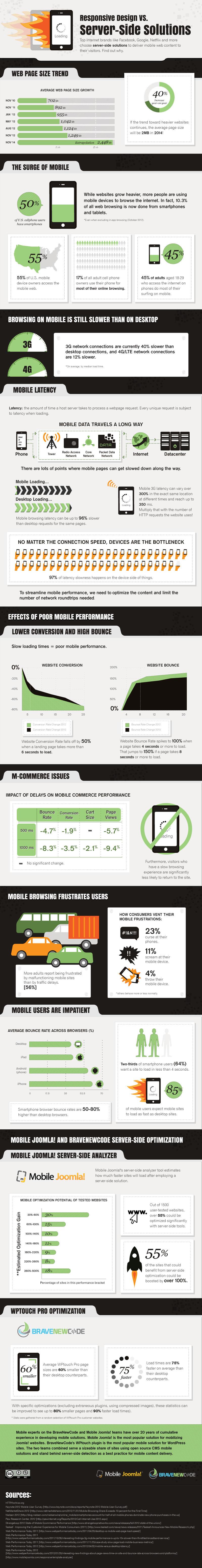 Responsive Design Versus Server-side Mobile Solutions