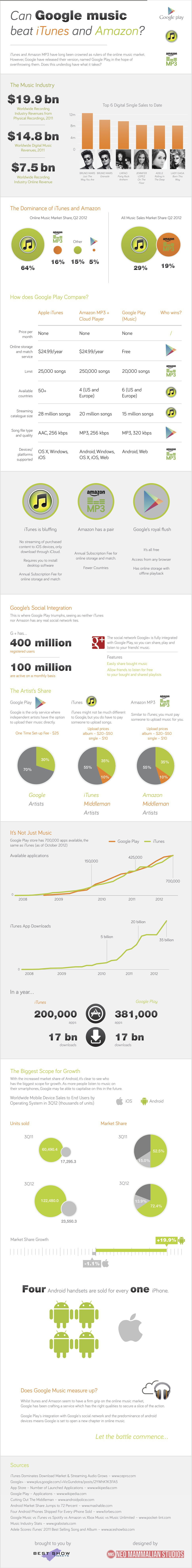 Can Google Play beat iTunes and Amazon?
