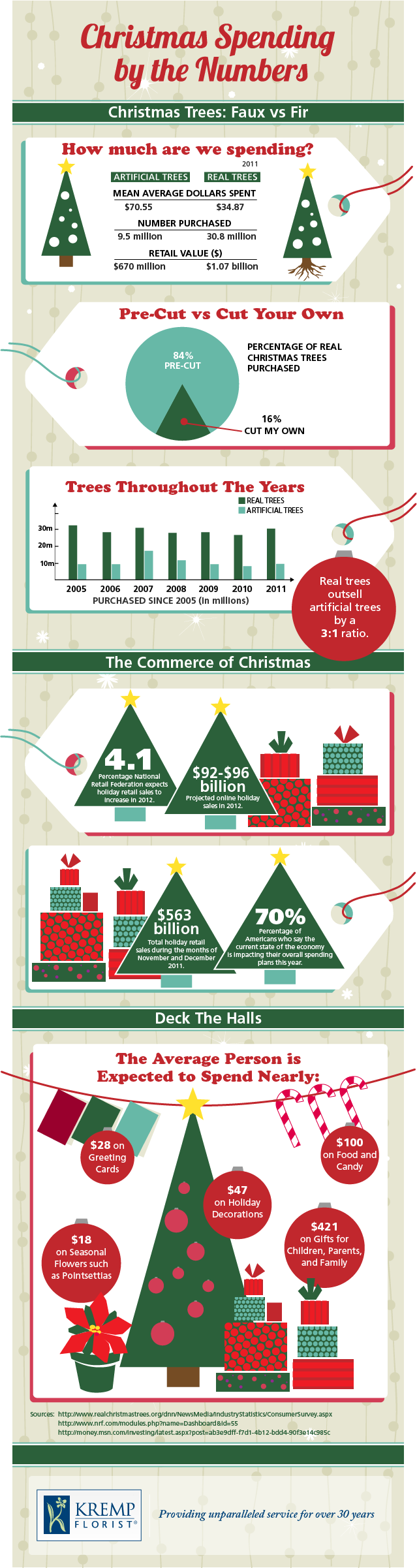 Christmas Spending by the Numbers