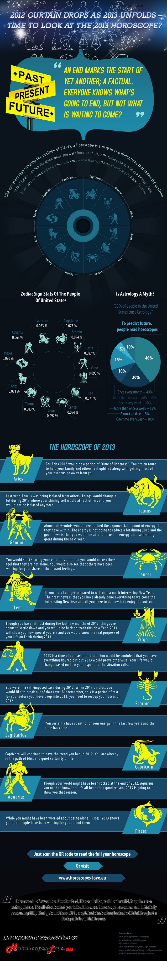 Horoscope for 2013 Year