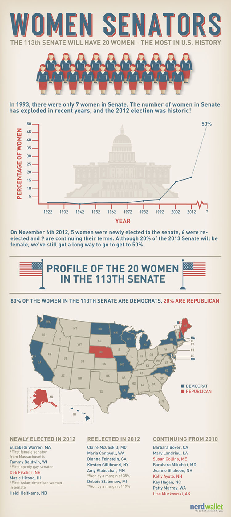 Women in Senate By the Numbers