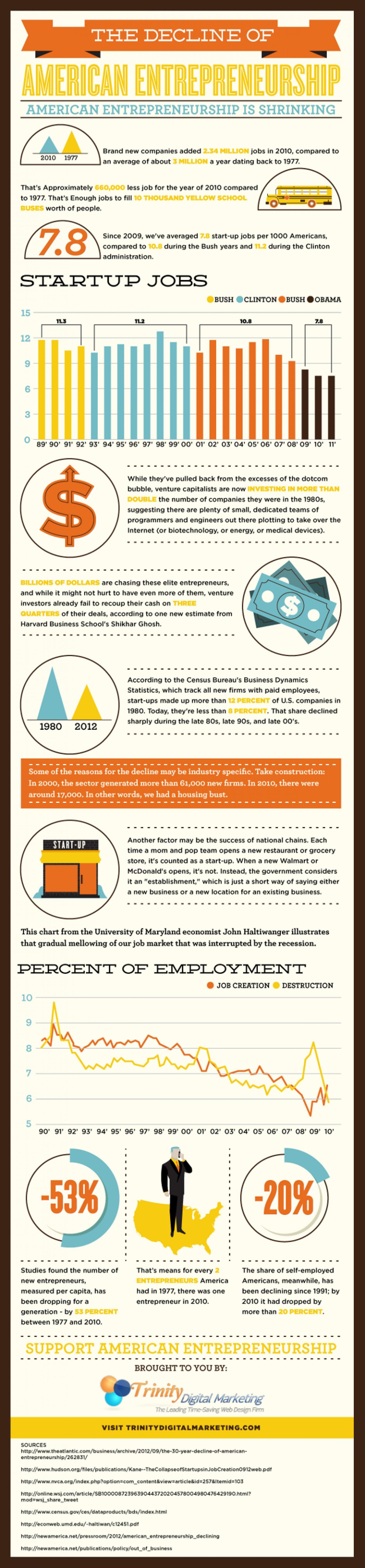 The Decline of American Entrepreneurship