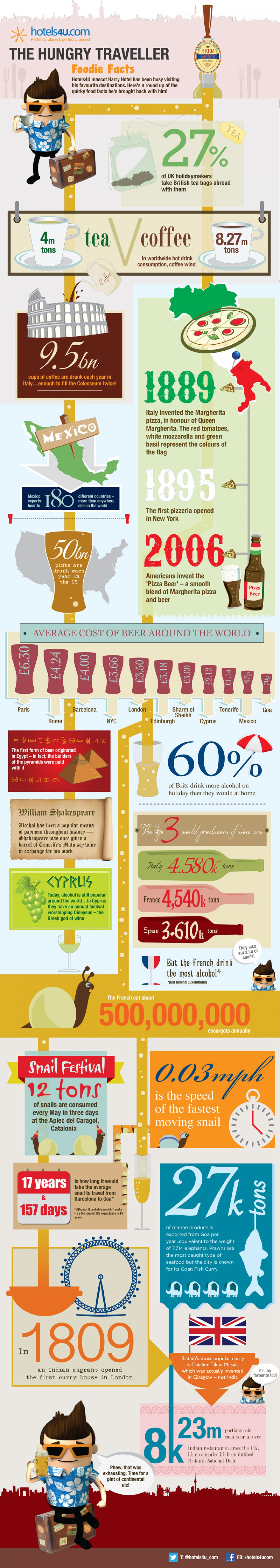 Hungry Traveller: Foodie Facts