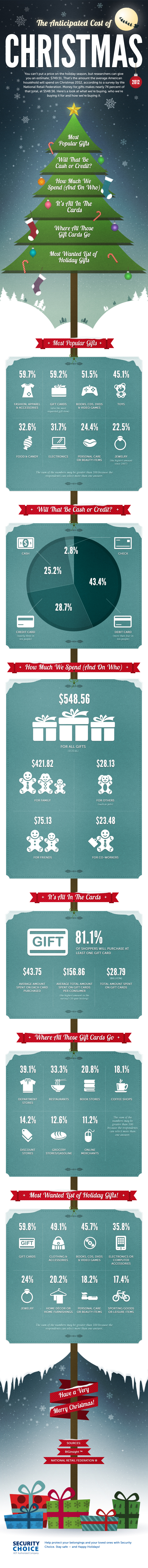 The Anticipated Cost of Christmas 2012