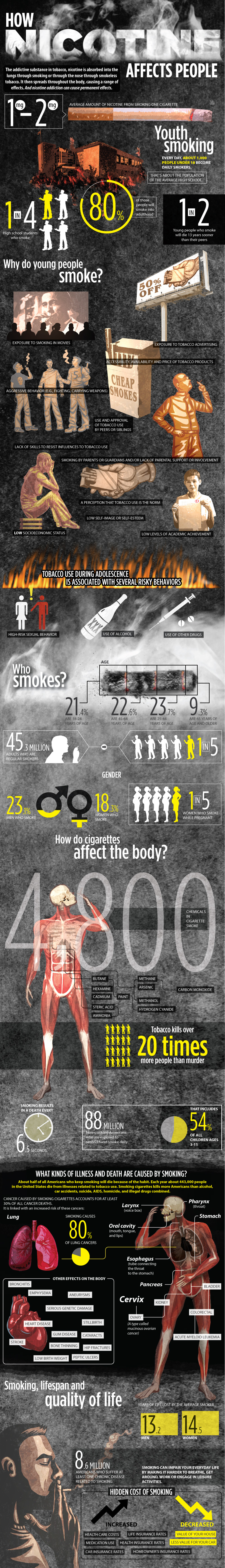 Nicotine - The Effects and Consequences