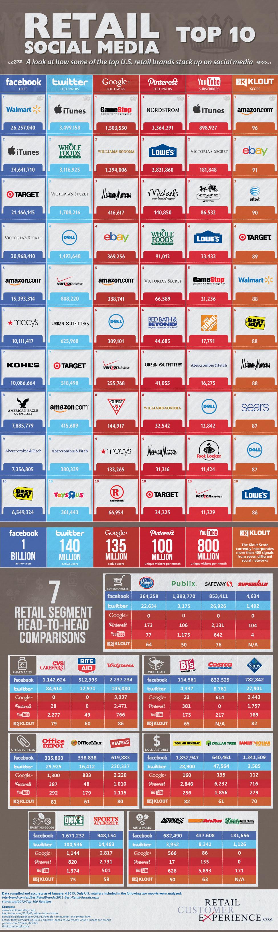 Retail Social Media Top 10