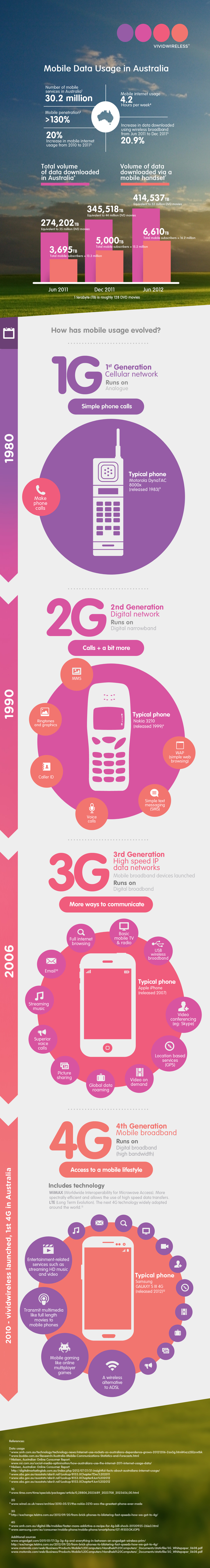 http://www.vividwireless.com.au/sites/www.vividwireless.com.au/files/images/Vivid_Infographic_FINAL.jpg