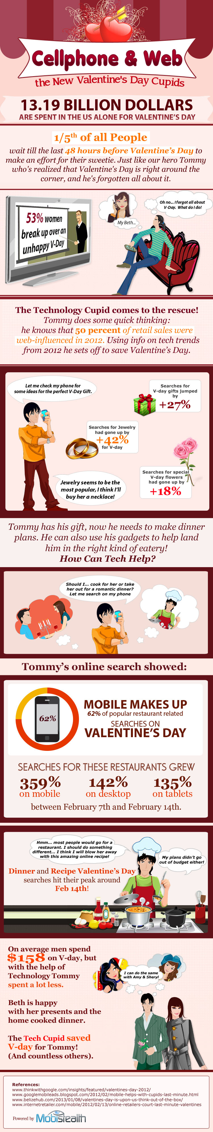 Cell Phone & Web: The Perfect Valentine's Day Cupids
