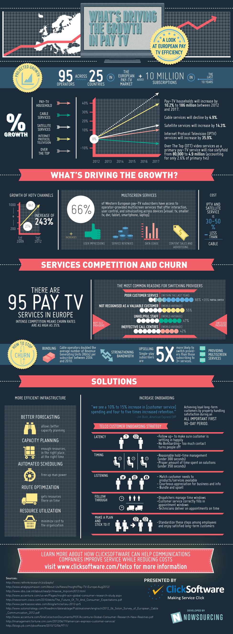 What's Driving Pay TV Growth in Europe?