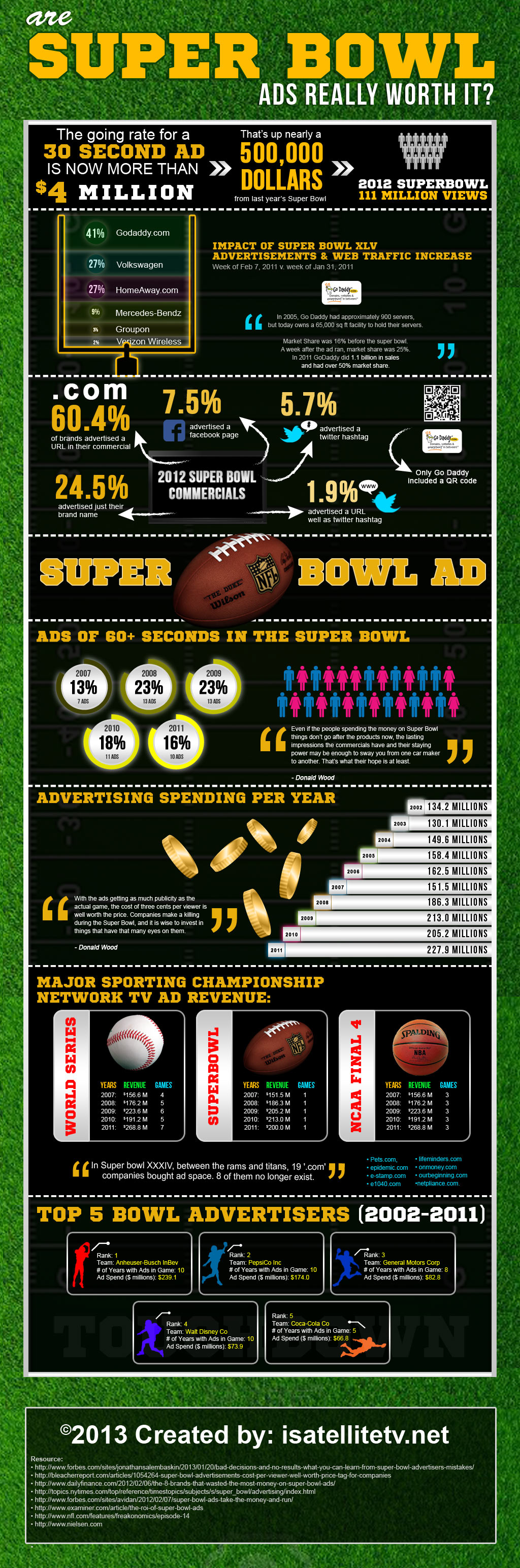 Are Superbowl Ads Really Worth It?