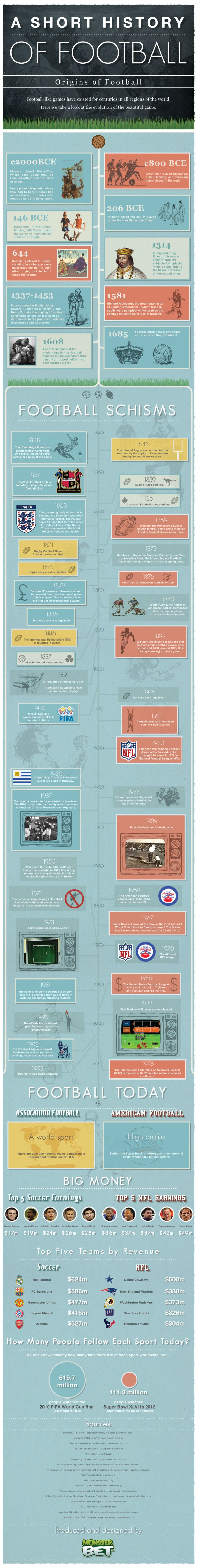 A Brief History of Football