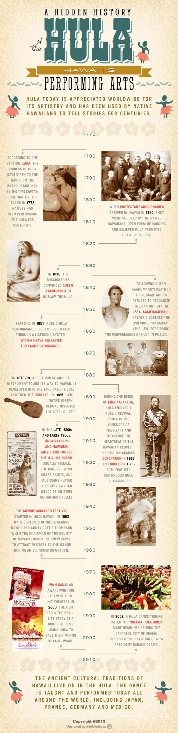 History of the Hula