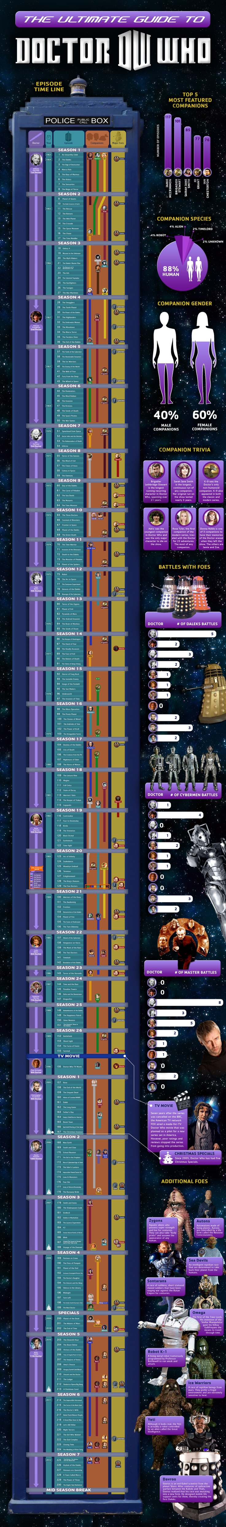 The Ultimate Guide to Dr. Who