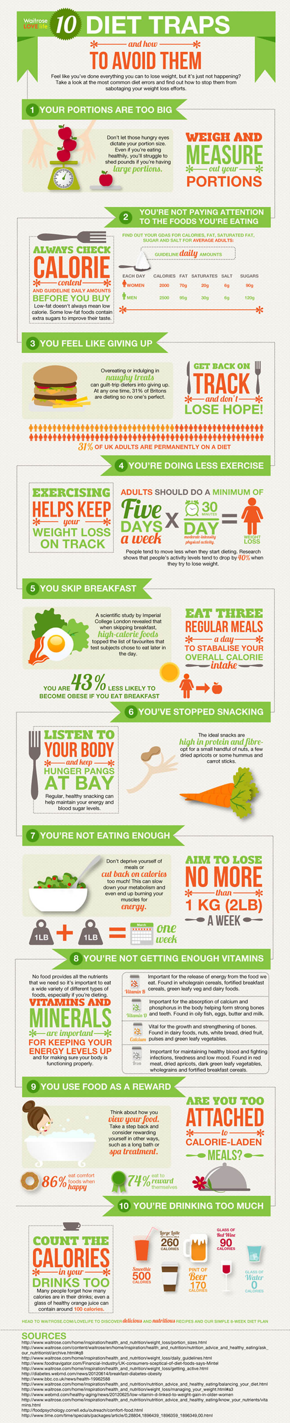10 Common Diet Traps and How You Can Avoid Them