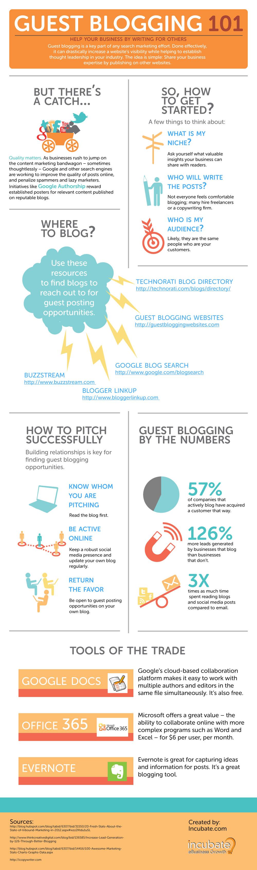 Guest Blogging 101
