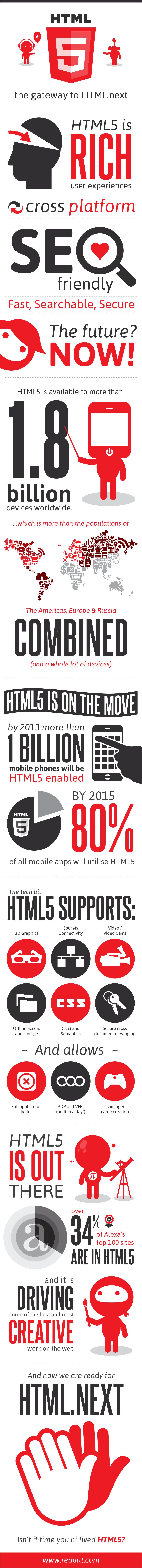 HTML 5: Gateway To HTML.next