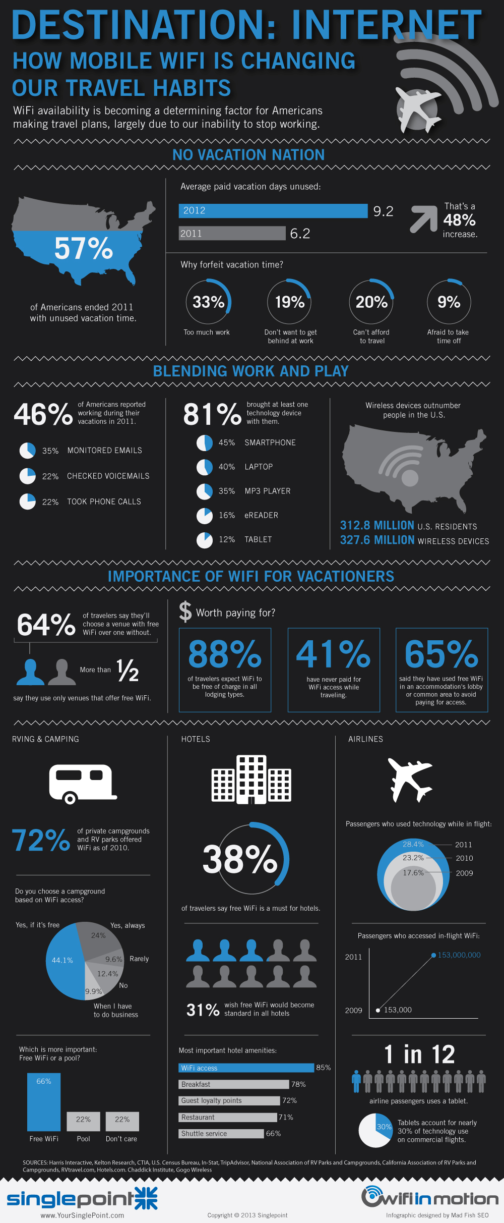 Destination Internet: How Mobile WiFi is Changing Our Travel Habits