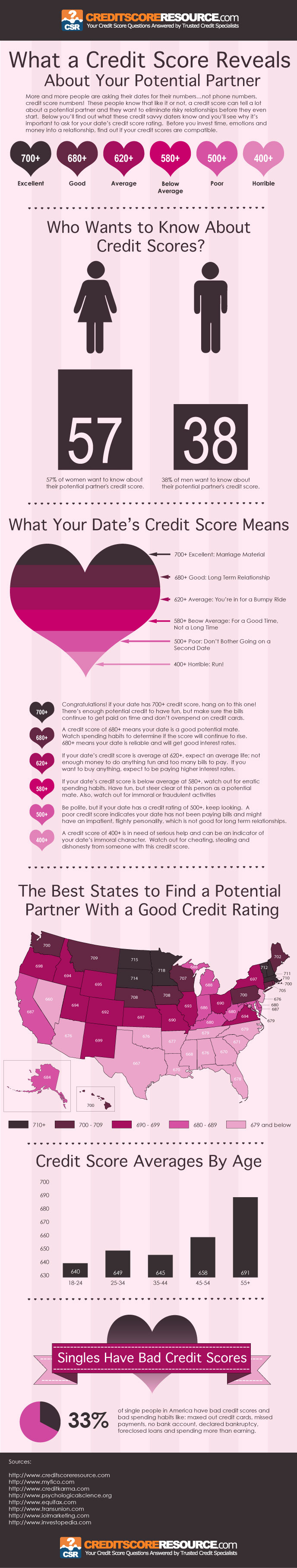 What a Credit Score Reveals About Your Potential Partner