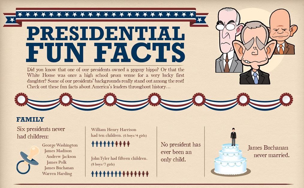 Presidential Fun Facts