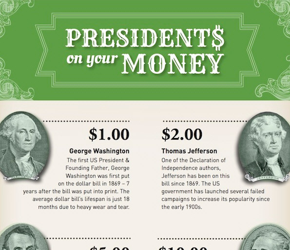 Which Presidents Are On U S Money