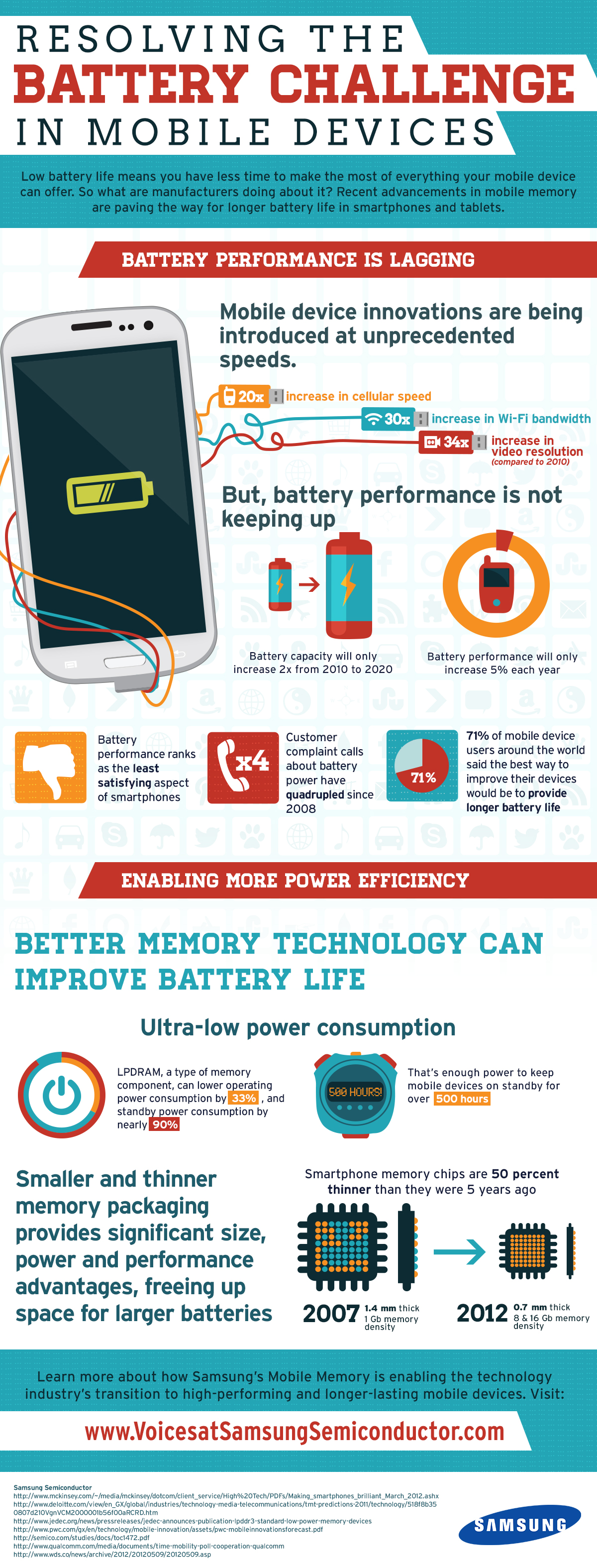 Resolving the Battery Challenge in Mobile Devices