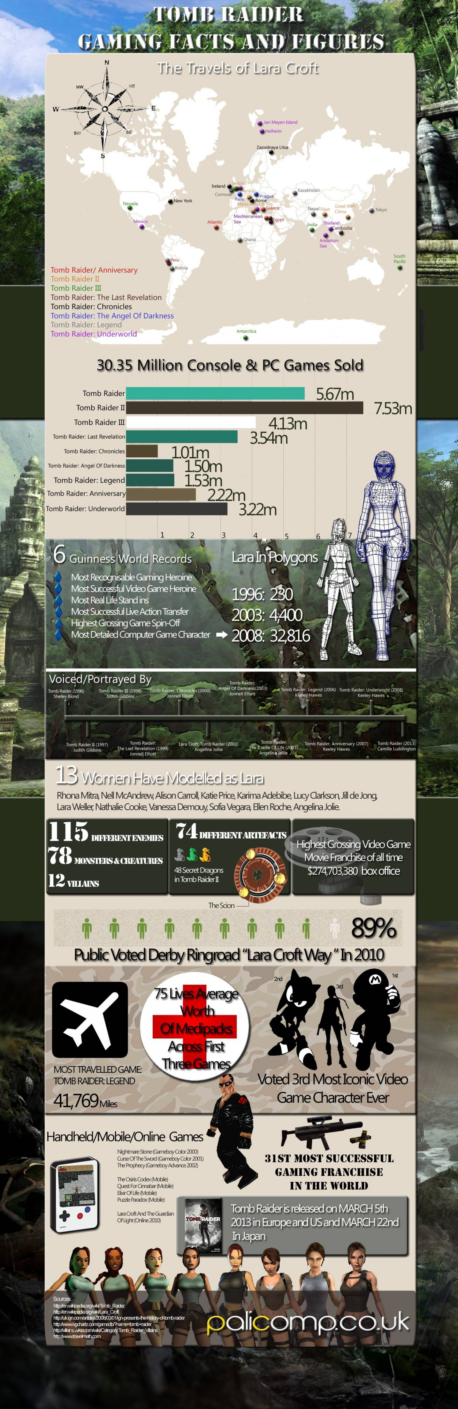 Tomb Raider - Facts And Figures