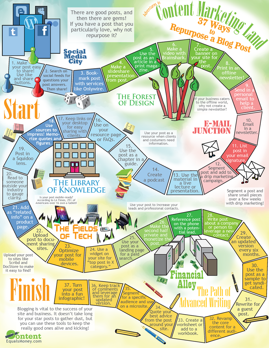 37 Ways to Repurpose a Blog Post