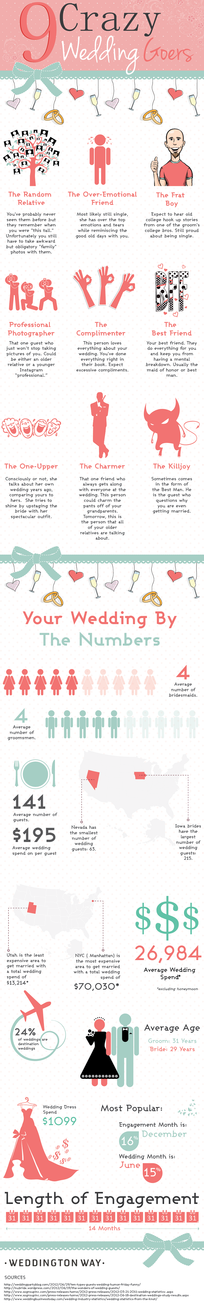 The 9 Types of Crazy Wedding Goers