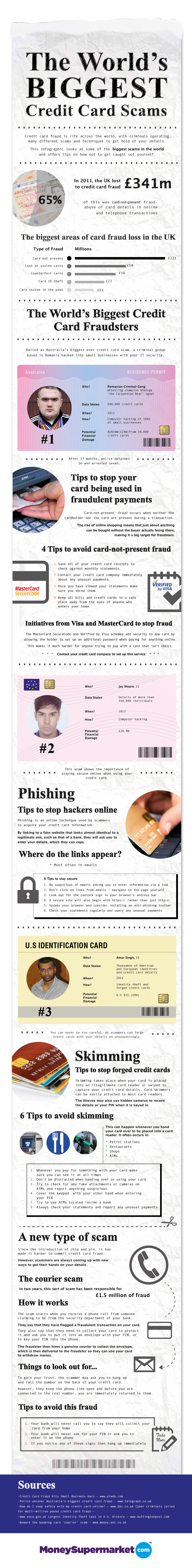 The World's Biggest Credit Card Scams