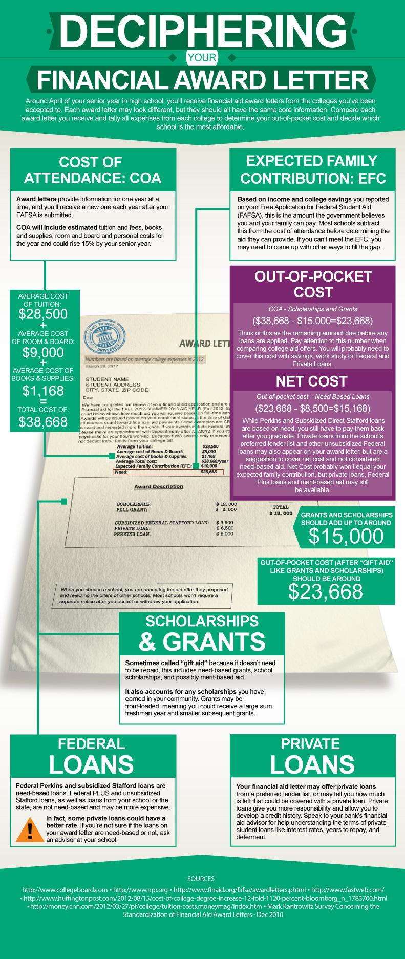 Financial Aid Award Letter Sample