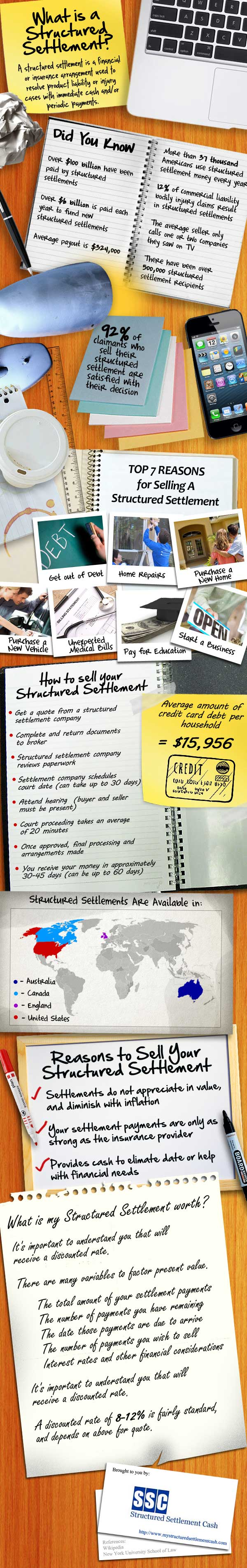 What is a Structured Settlement