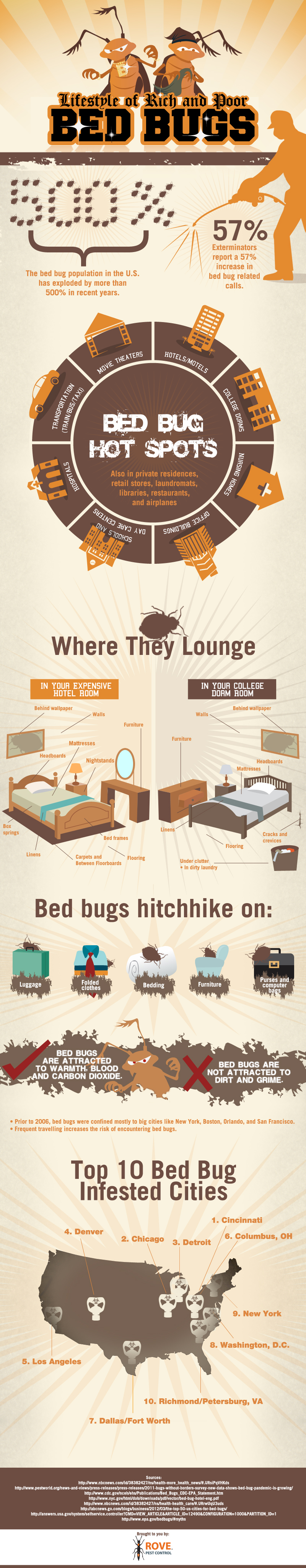 Lifestyle of Rich and Poor Bed Bugs