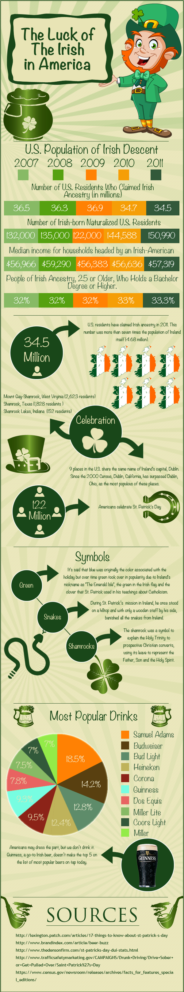 The Luck of The Irish in America
