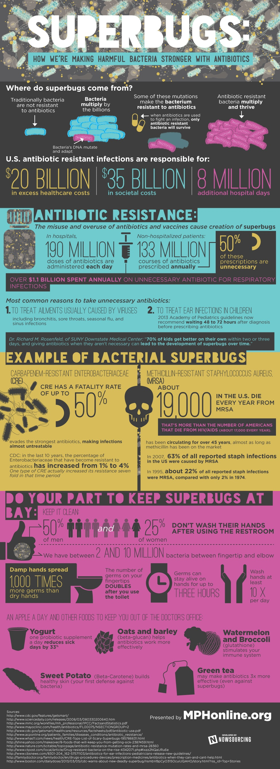 Superbugs: How We're Making Bacteria Stronger With Antibiotics