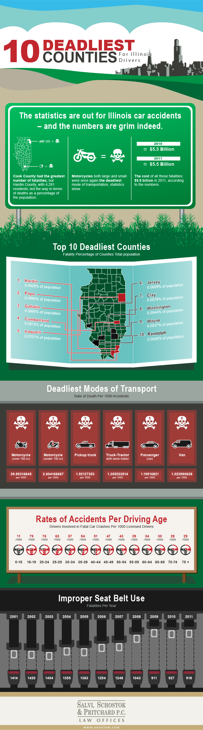 10 Deadliest Counties for Illinois Drivers