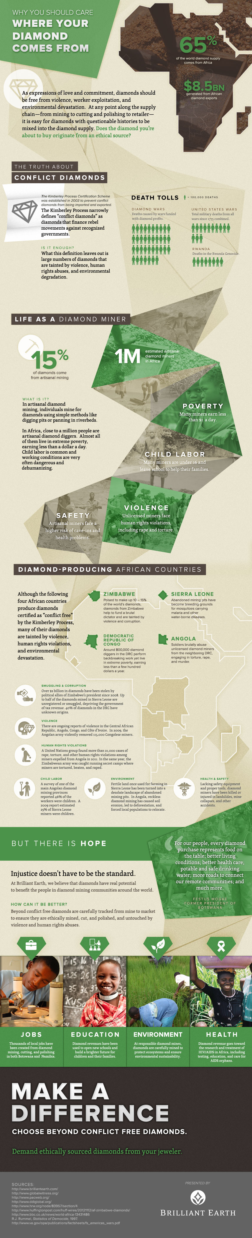 Why You Should Care Where Your Diamond Comes From