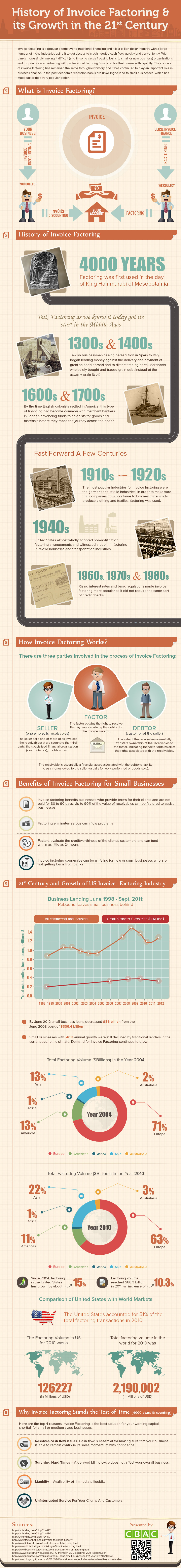 History of Invoice Factoring and Its Growth in the 21st Century