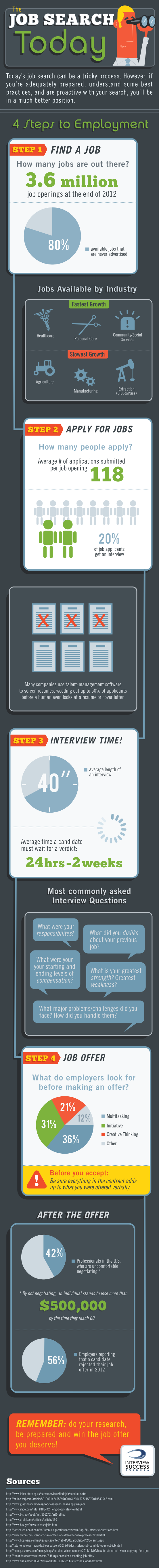How To Succeed in the Job Search Today
