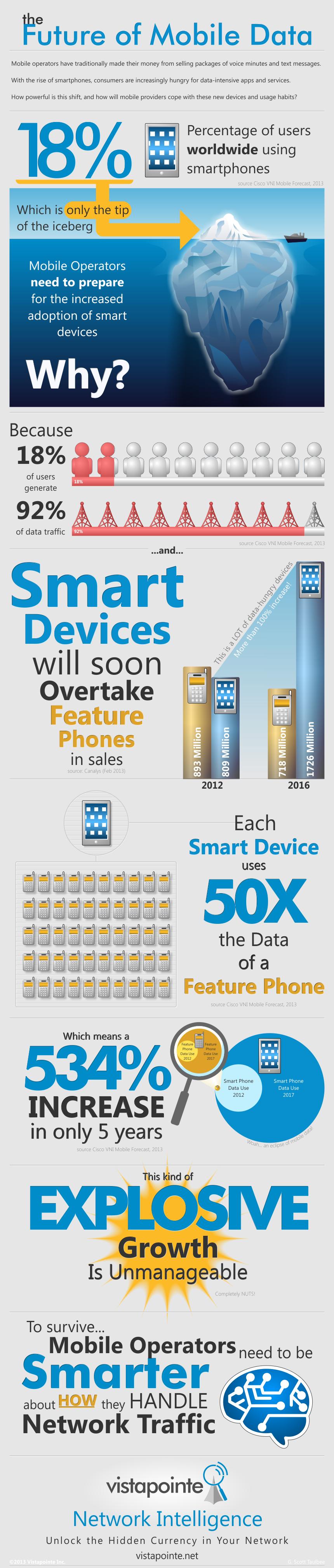 Future of Mobile Data