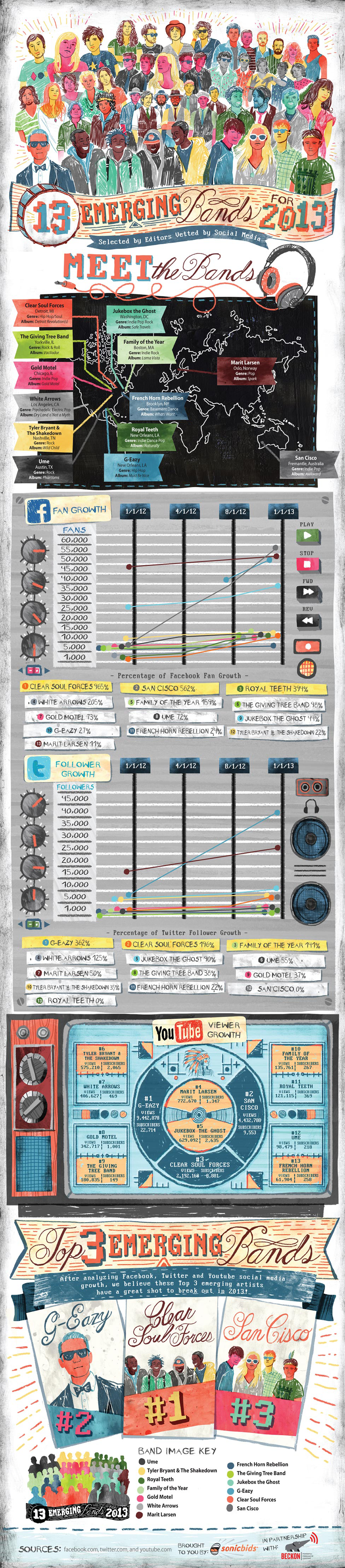 13 Emerging Bands for 2013 Infographic