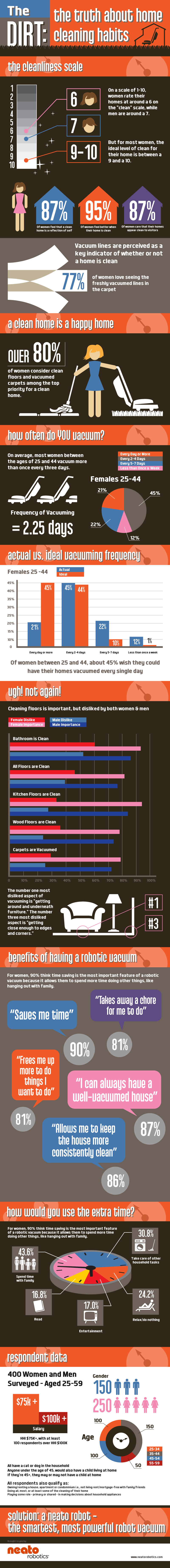 The Dirt: The Truth About Home Cleaning Habits