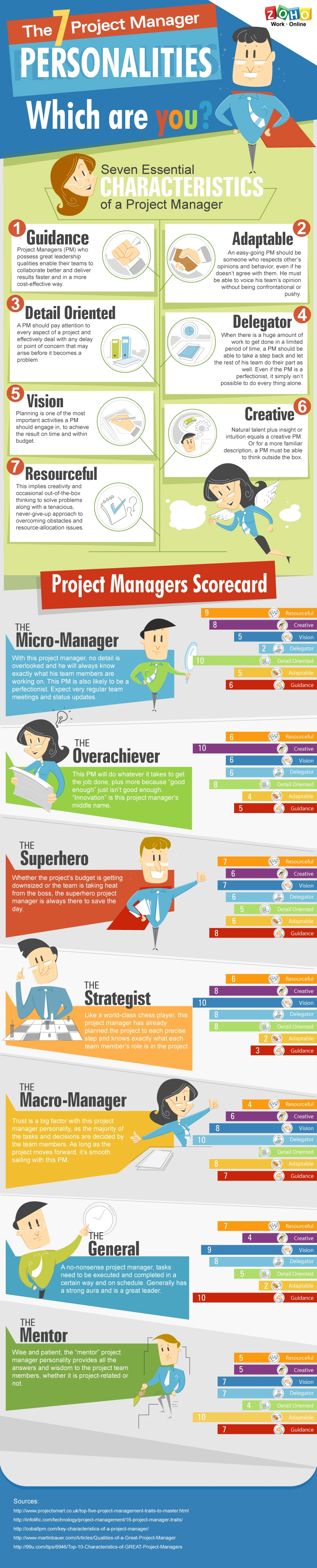The 7 Project Manager Personalities: Which One Are You?