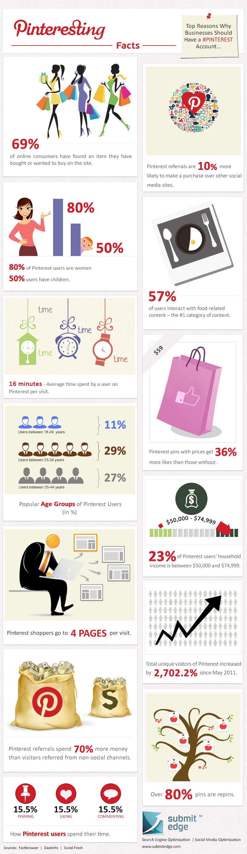 Why to Invest in Pinterest?