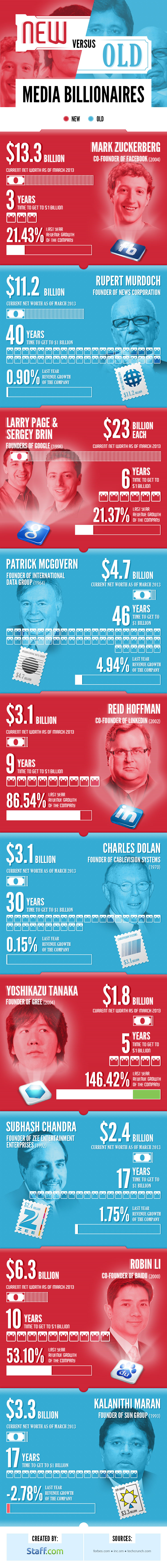 New vs Old Media Billionaires