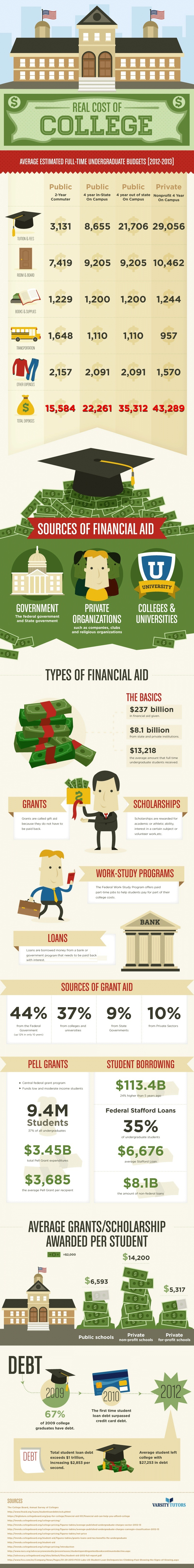The True Cost of College